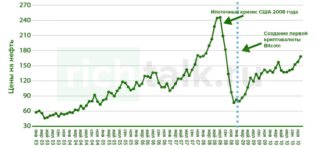 График: Создание первой криптовалюты Bitcoin, созданной как ответ на кризис Ипотечного кредитования США в 2008 году