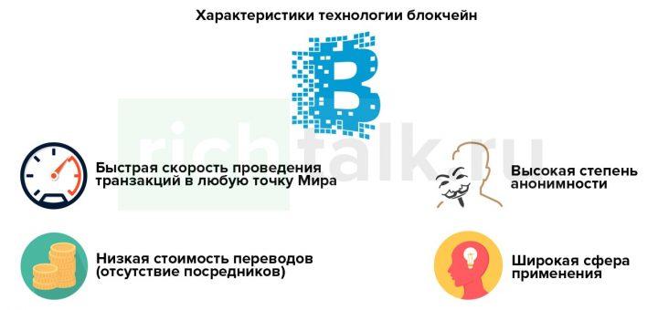 """Схема: """"Преимущества системы Блокчейн"""""""