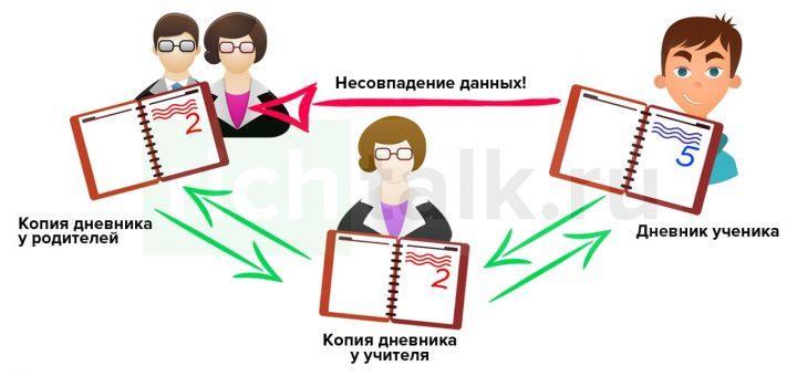"""Схема """"Блокчейн на примере школьного дневника, с наличием децентрализованных копий у учителя и родителей"""""""