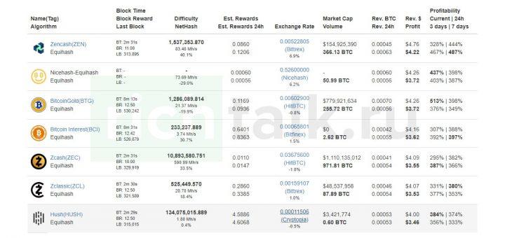 Список криптовалюты, наиболее выгодных для майнинга на алгоритме Equihash