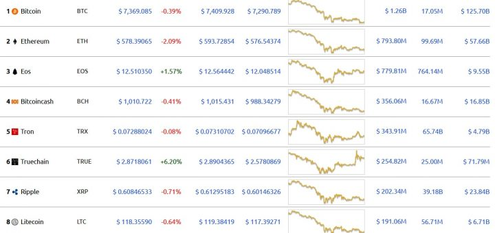 Таблица: ТОП-10 криптовалют с самой высокой капитализацией