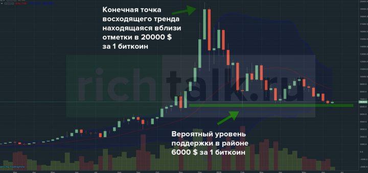 График валютной пары BTC/USD с отраженным на нем вероятным уровнем поддержки в виде зеленой линии в районе 6000 долларов за 1 биткоин