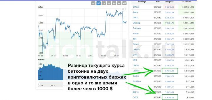 Скриншот с сайта worldcoinindex.com наглядно демонстрирующий суть криптовалютного арбитража. Различие стоимости определенной монеты в один момент времени на различных криптовалютных биржах