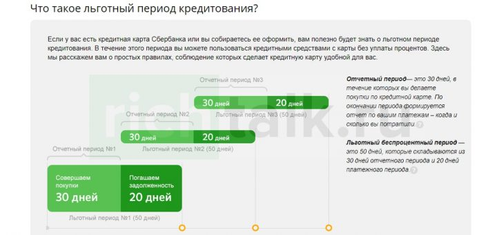 Скриншот с сайта Сбербанка России, отражающий принцип и срок действия льготного периода по кредитной карте