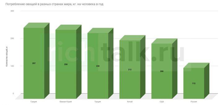 График потребления овощей на душу населения в разных странах мира