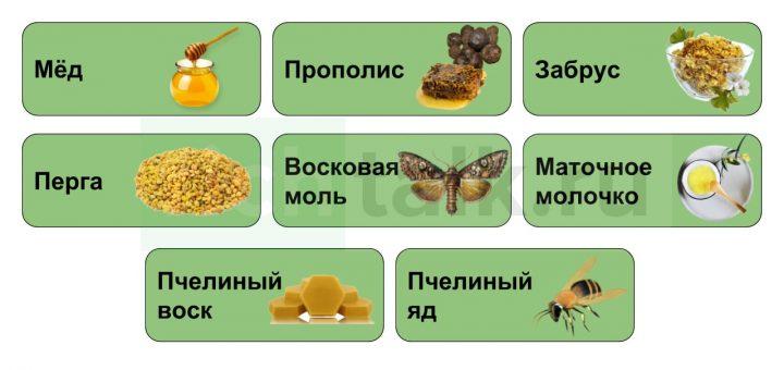 Схема: Основная и сопутствующая продукция пчеловодства