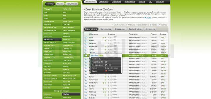 Скриншот главной страницы сайта bestchange.ru с выбранным направлением обмена в левом столбце (Биткоин на карту сбербанка) и отраженным списком доступных обменников,производящих обмен в данном направлении (в правом столбце)