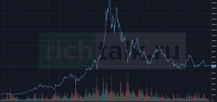 Что такое график цены. Из каких элементов он состоит, и что они обозначают