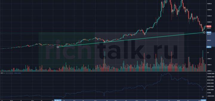 РУчное отражение линии тренда на графике криптовалют