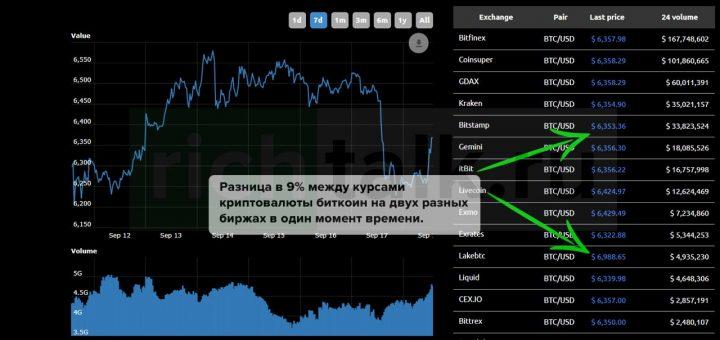 Межбиржевой арбитраж на рынке криптовалют