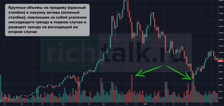 Объемы торгов на рынке криптовалют