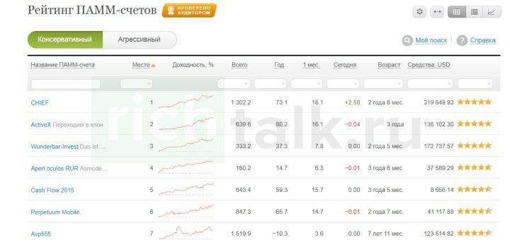 Скриншот: Рейтинг Памм-счетов, предлагаемых форекс-брокером Альпари