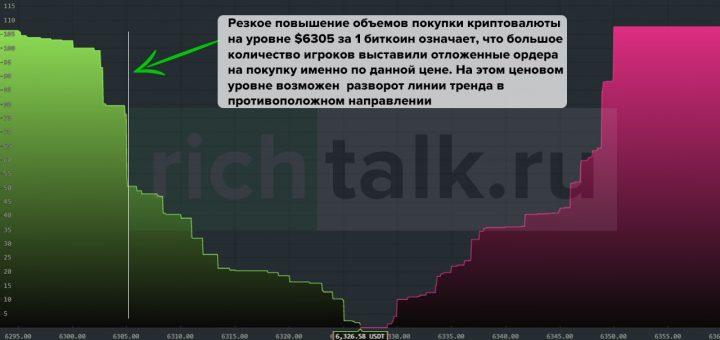 Стакан отложенных ордеров на покупку на бирже криптовалют