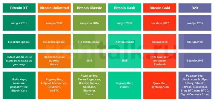 История форков биткоин с 2015 года