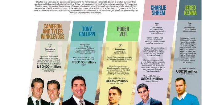 Крипто миллионеры по версии сайта calvinayre.com