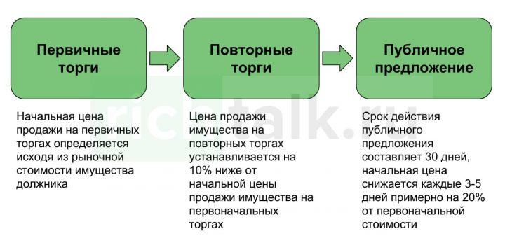 торги по банкротству: этапы