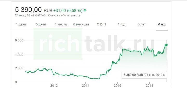 """Котировки золотодобывающей компании """"Полюс ОАО"""""""