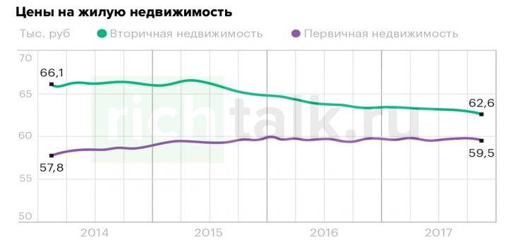 График: цены на жилую недвижимость в России за прошлые годы