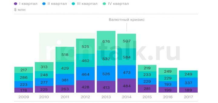 График: операции с иностранной недвижимостью за прошлые годы