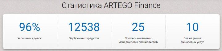 Статистика брокера Artego Finance